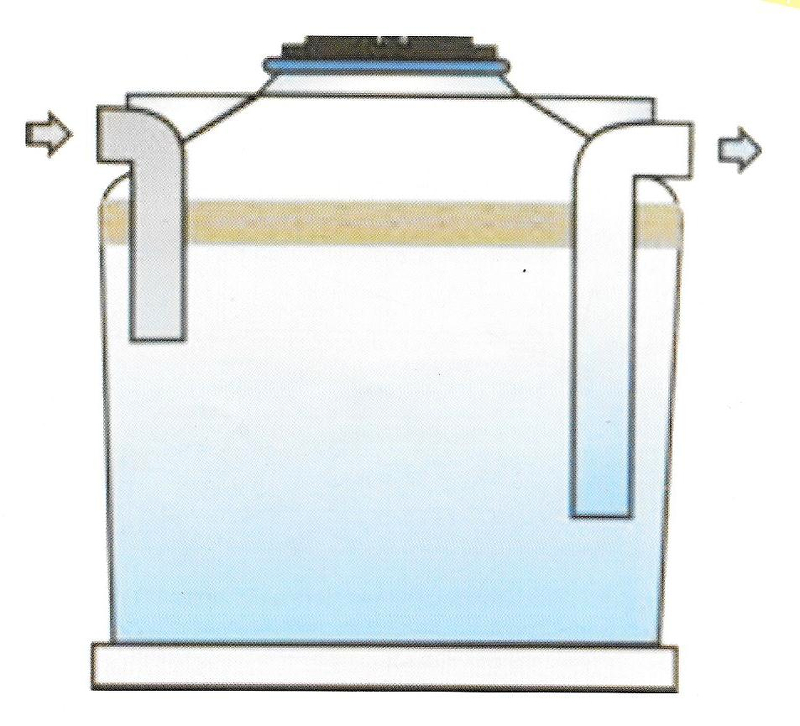 Funcionamiento separador de grasas